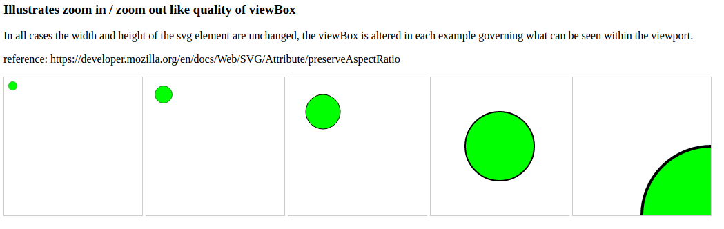 SVG viewBox and preserveAspectRatio